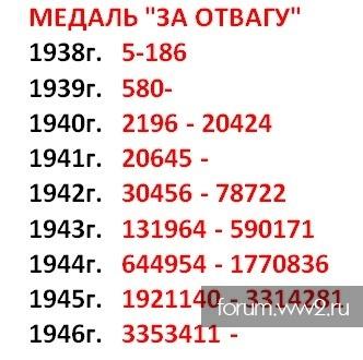 Медаль за отвагу номера по годам старинные монеты украины цены