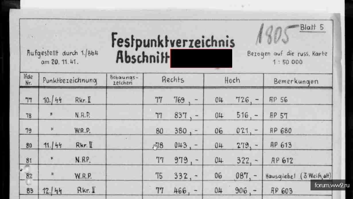 Тактические условные обозначения на немецких картах