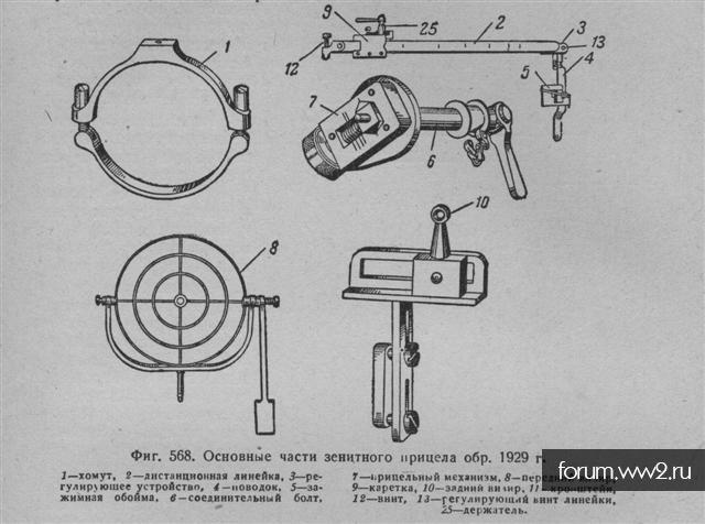 Зенитные прицелы для пулемета Максим