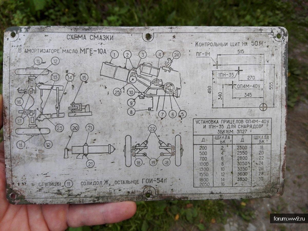 Схема смазки Советской пушки.