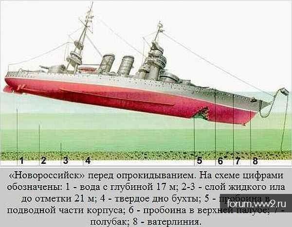 """Гибель линкора """"Новороссийск"""""""